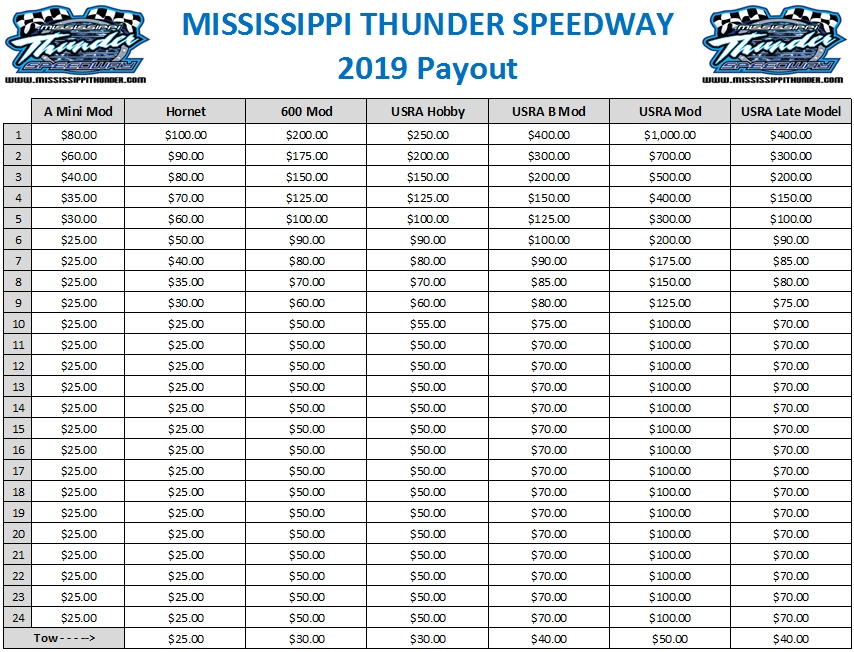graphic about Thunder Schedule Printable called MISSISSIPPI THUNDER SPEEDWAY - DRIVER Centre ::